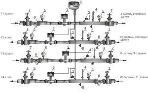 Проведем измерения ГВС