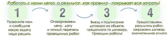 Как работает технадзор компании Эксперт-Взгляд